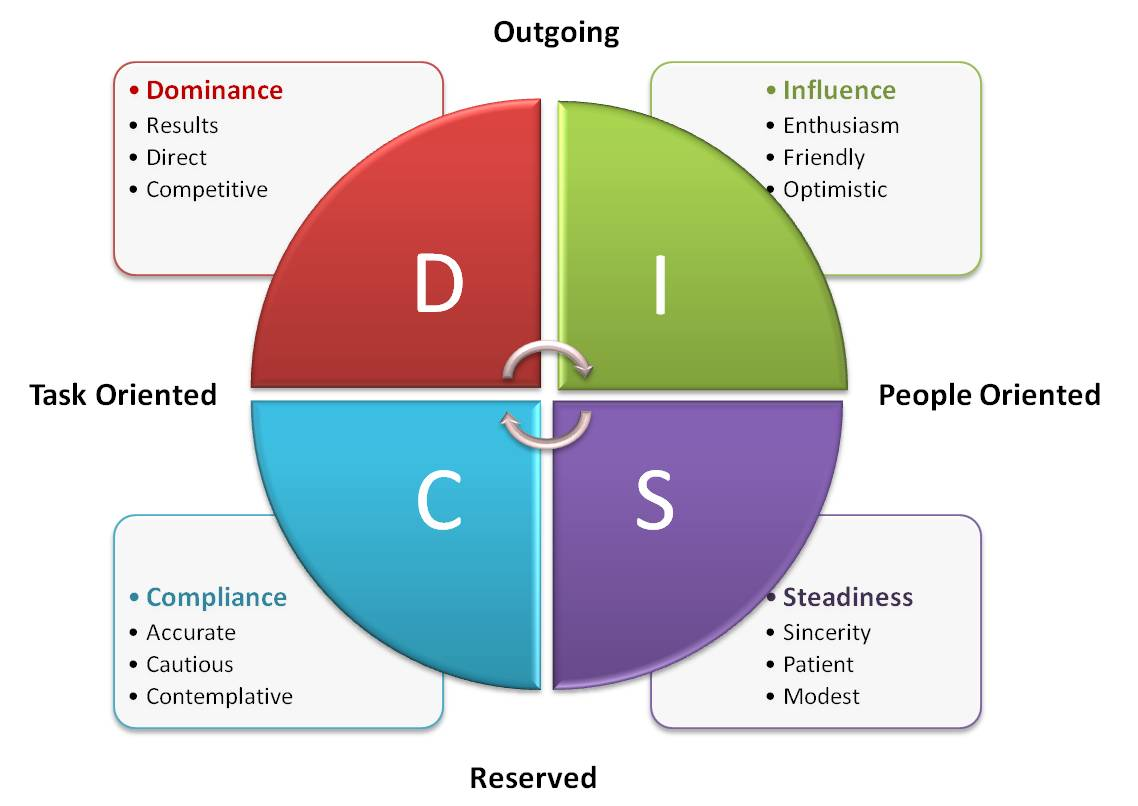 marryi disc assessment types - 912×654